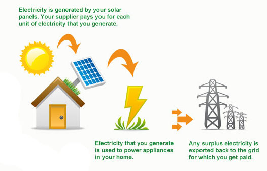 wind power generation system using railway pdf