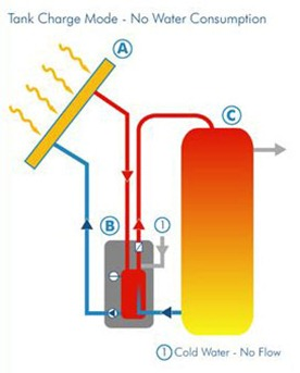 Overview Thermal Energy Answers